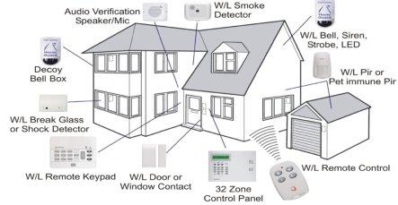 Wireless Alarm Monitoring