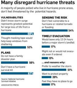Hurricane Watches