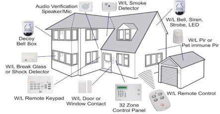 Wireless Alarm Monitoring